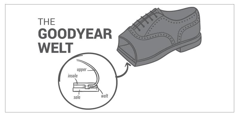 Goodyear Welt Graphic for Boots
